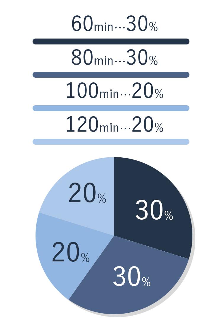 コースの割合グラフ